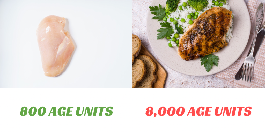 The AGEs of a 3-ounce (64g) chicken breast, raw and fried.